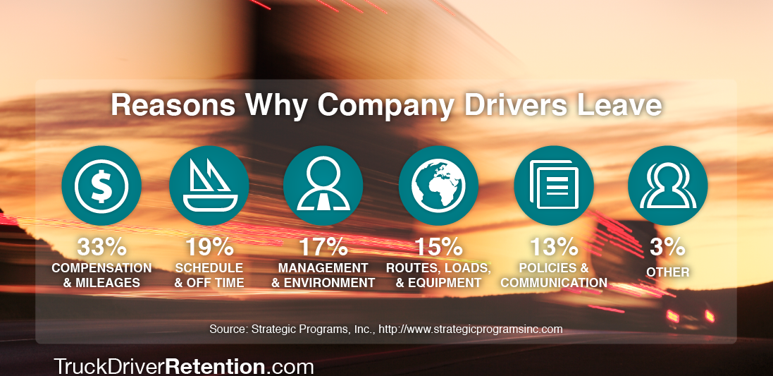 truck-driver-retention-reasons-why-company-drivers-leave-1100x600 (1)