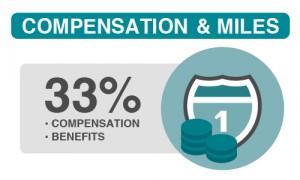 compensation-miles