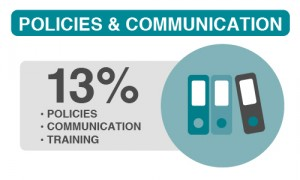 policies-and-communication